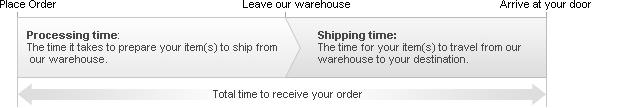 processing-shipping-en1292311020.jpg